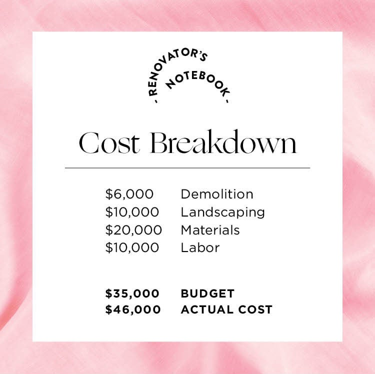 cost breakdown graphic with budget detials