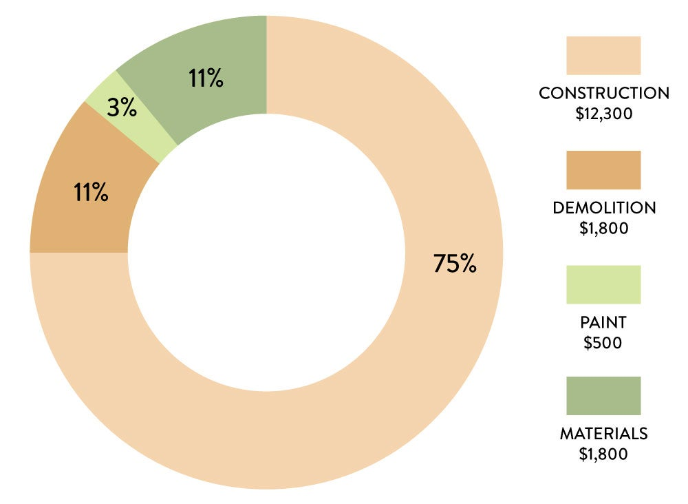 circular graph showing most of the money went to construction and demolition